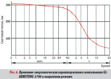 График аварийного режима светильника GL-ARMSTONG-3700